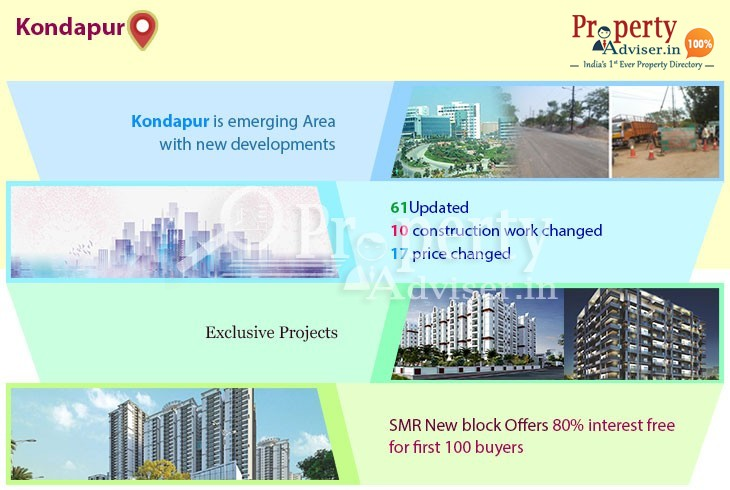 Kondapur Real Estate Market with Latest Happening Events