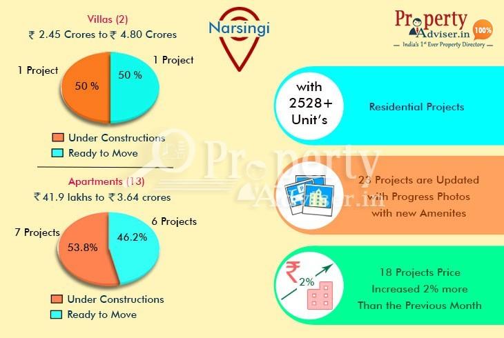 Narsingi - Real Estate Sales Behavior during the Month of May 2018