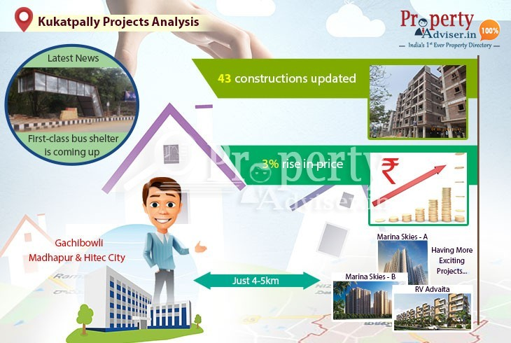 Kukatpally Real Estate Market Analysis with Accurate Information