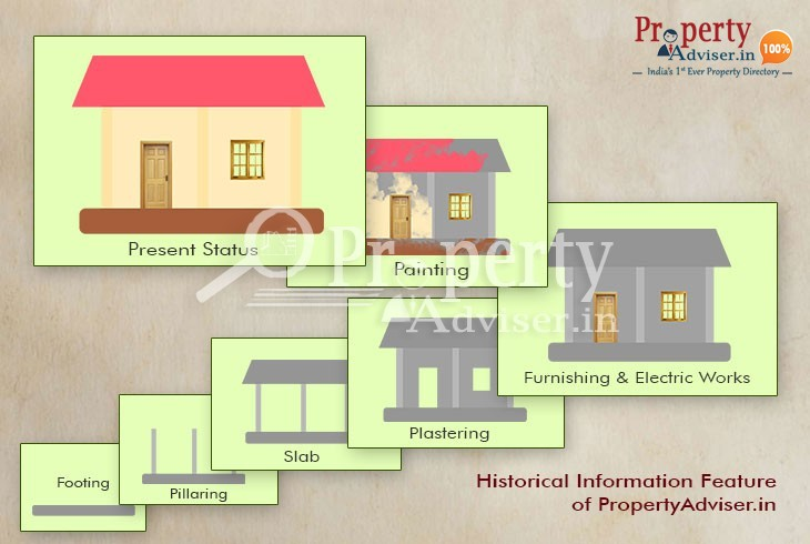 Buy a home in Hyderabad with the help of its Historical Construction Photos