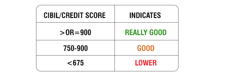 How Credit Score Impacts Your Home Buying Process